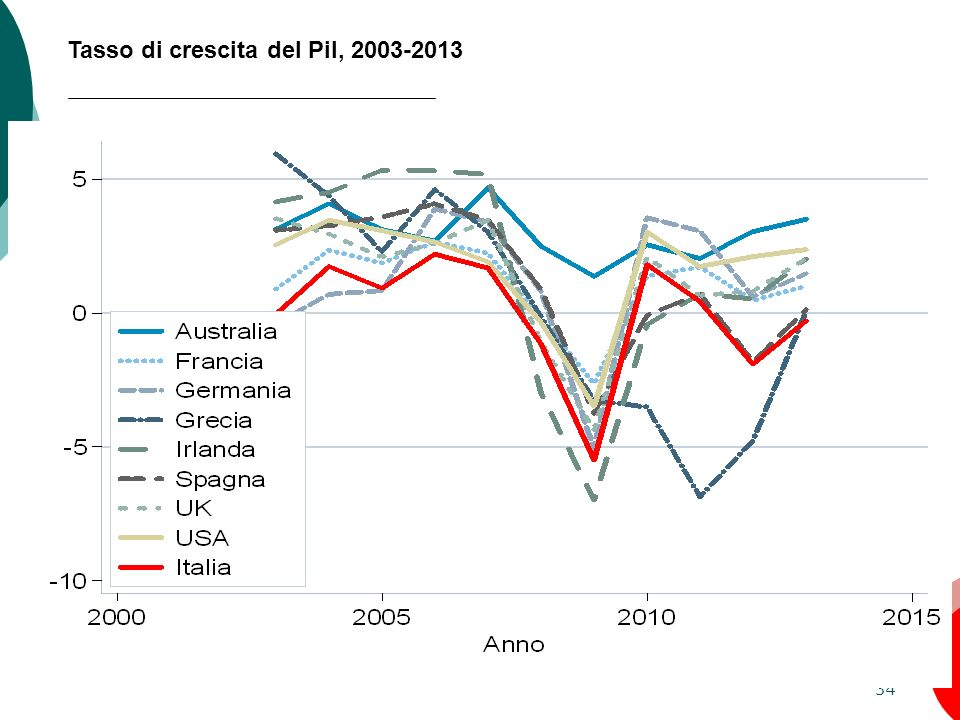 Tasso di crescita del Pil, 2003-2013