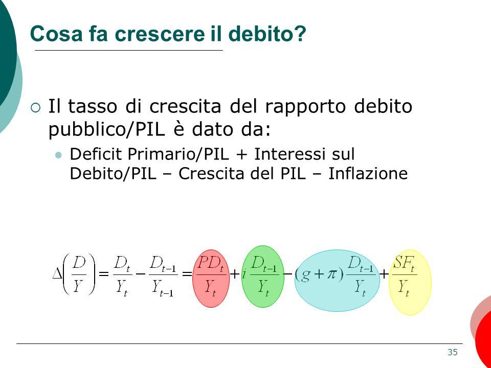 Cosa fa crescere il debito