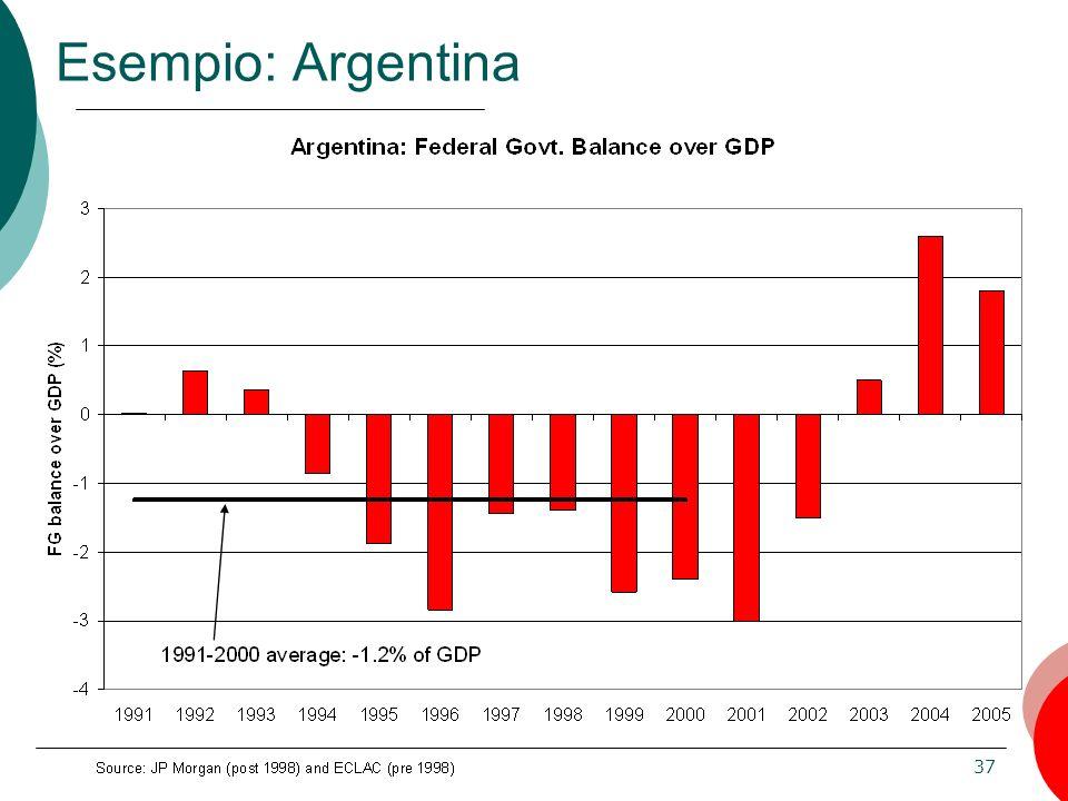 Esempio: Argentina