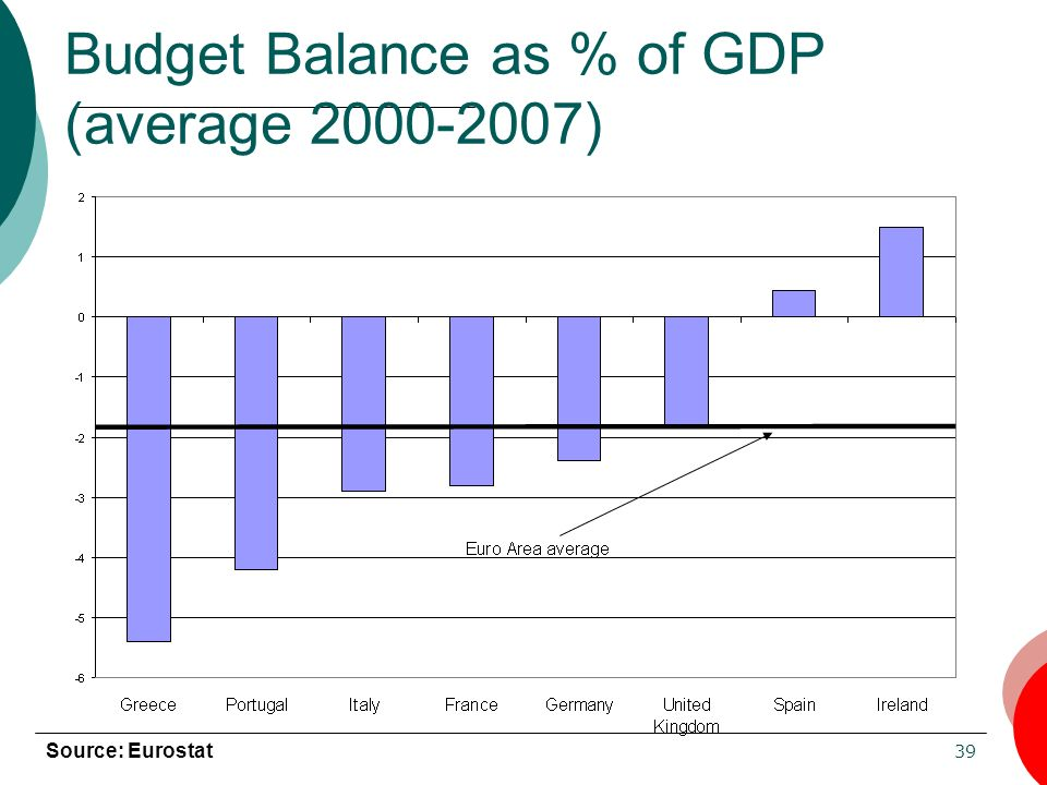 Budget Balance as % of GDP (average 2000-2007)