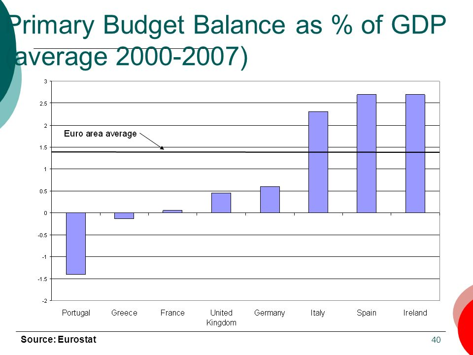 Primary Budget Balance as % of GDP (average 2000-2007)