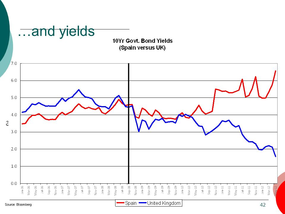 …and yields