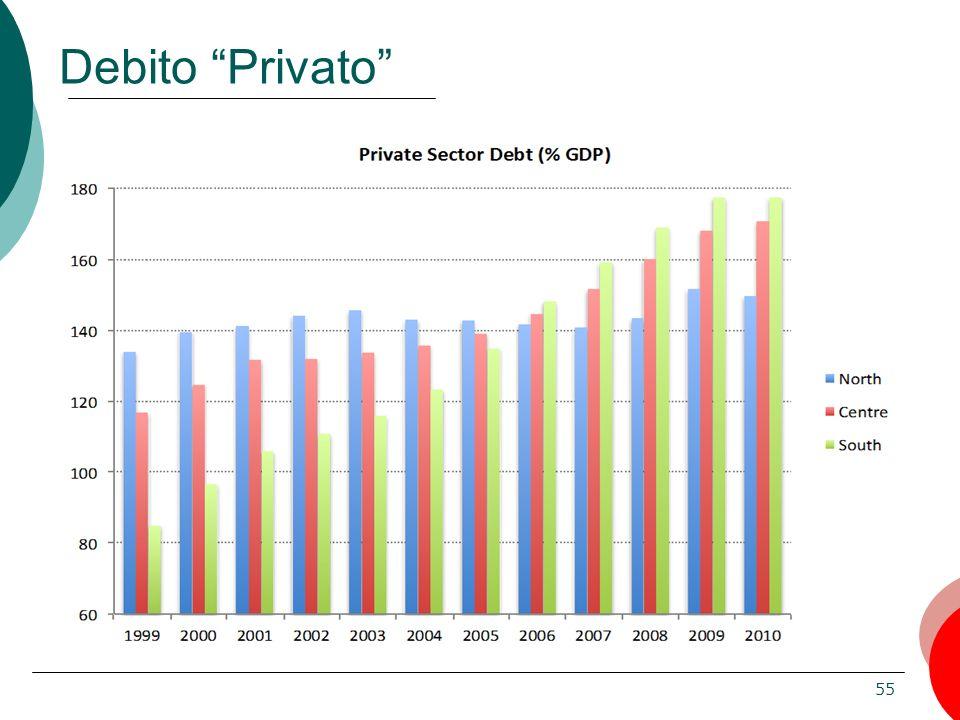 Debito Privato
