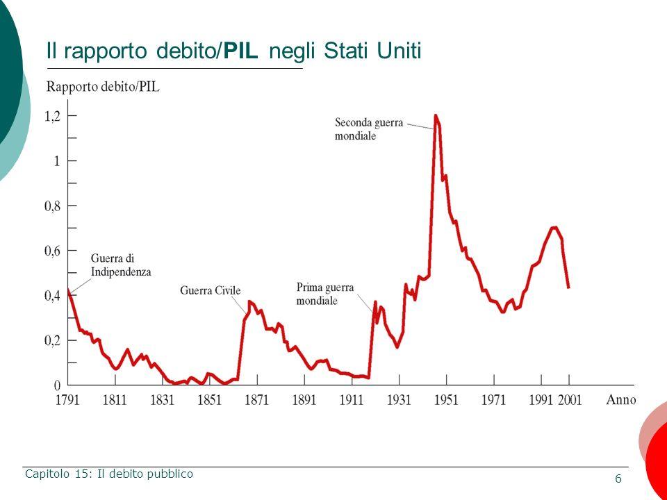 Il rapporto debito/PIL negli Stati Uniti