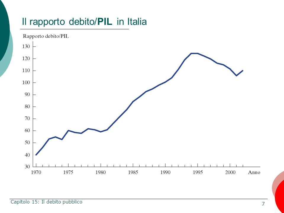 Il rapporto debito/PIL in Italia