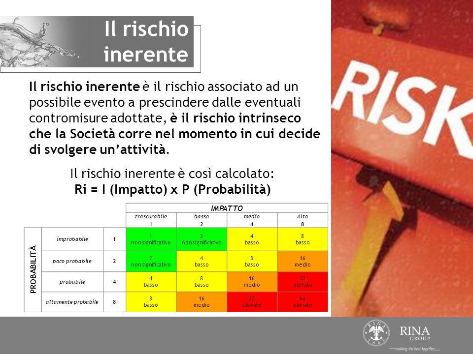 Ri = I (Impatto) x P (Probabilità)