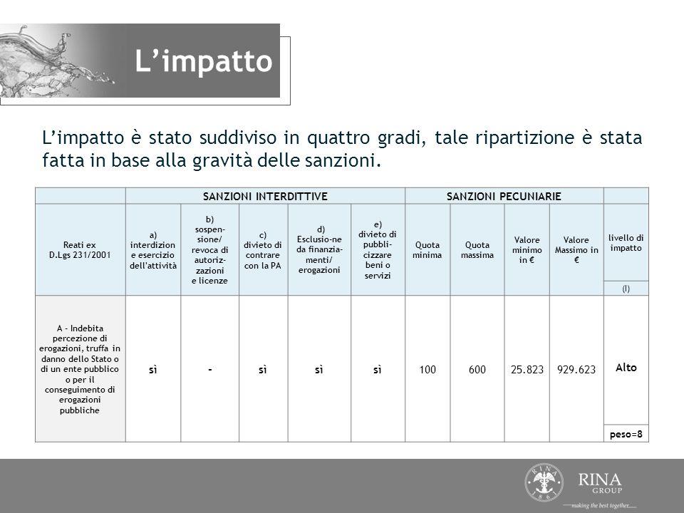 L'impatto L'impatto è stato suddiviso in quattro gradi, tale ripartizione è stata fatta in base alla gravità delle sanzioni.