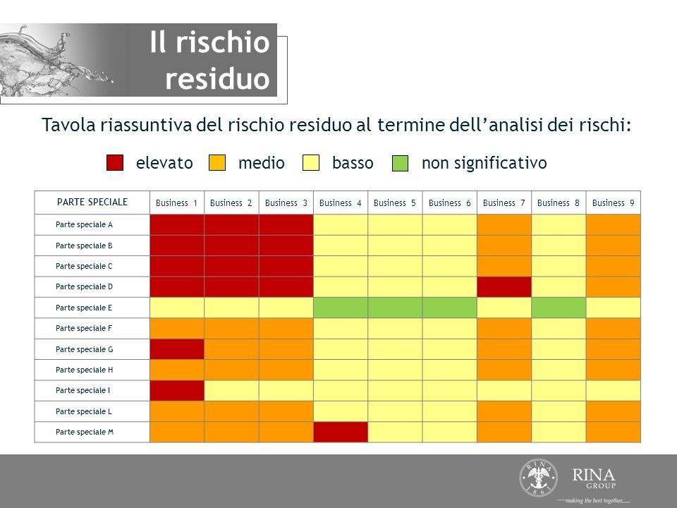 Il rischio residuo. Tavola riassuntiva del rischio residuo al termine dell'analisi dei rischi: elevato.