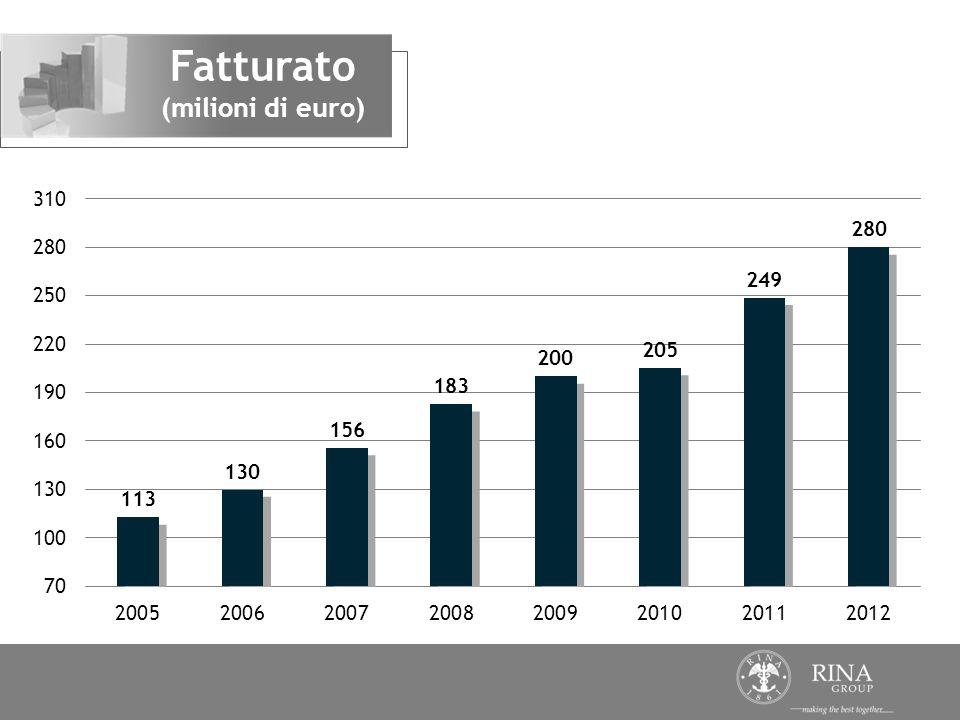 Fatturato (milioni di euro)