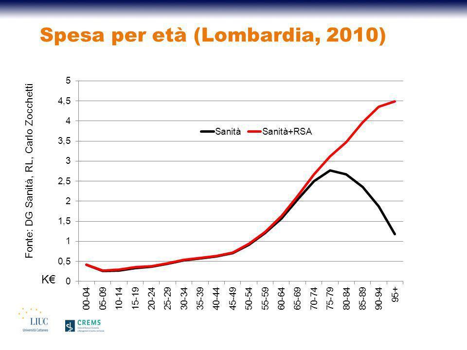 Spesa per età (Lombardia, 2010)