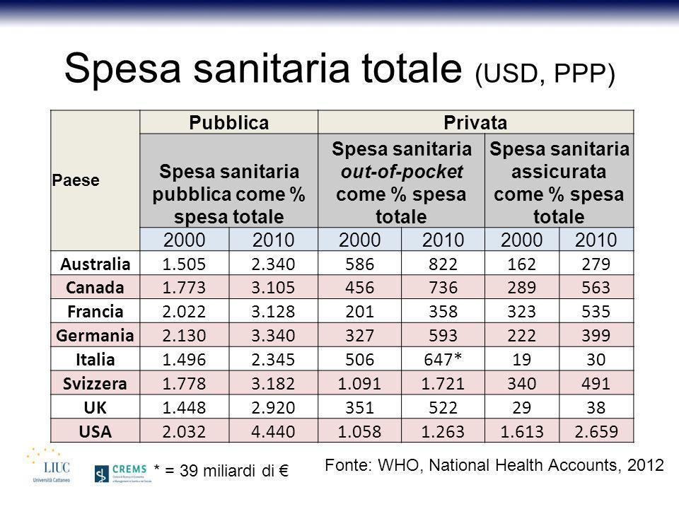 Spesa sanitaria totale (USD, PPP)