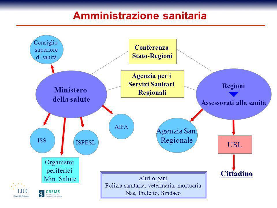 Amministrazione sanitaria Assessorati alla sanità