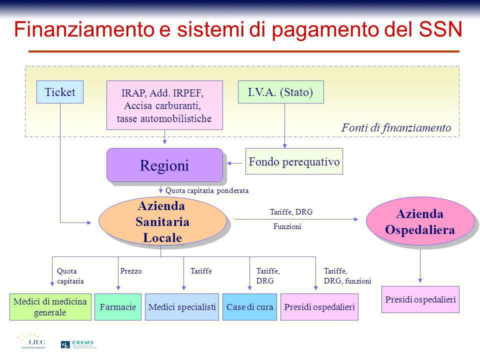 Finanziamento e sistemi di pagamento del SSN