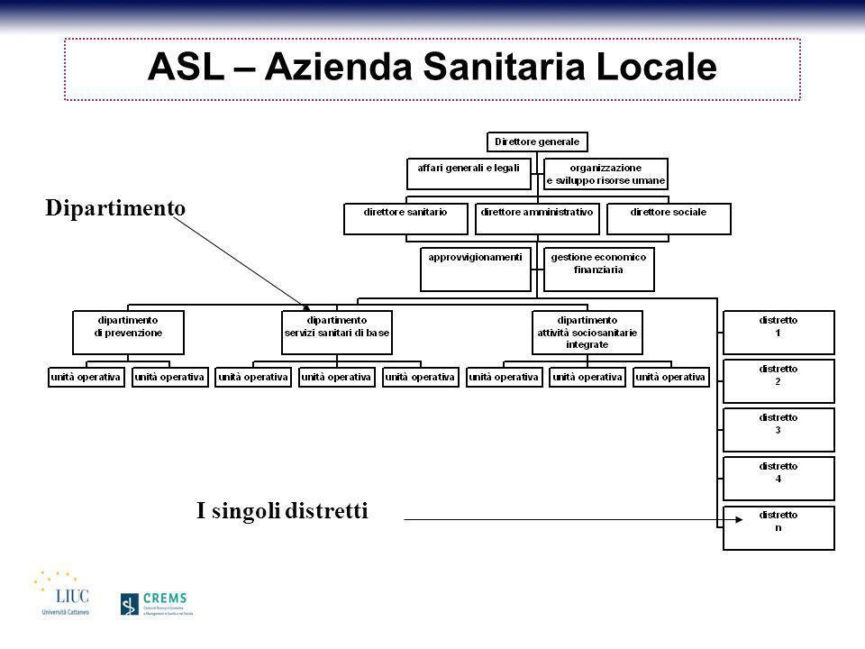 ASL – Azienda Sanitaria Locale