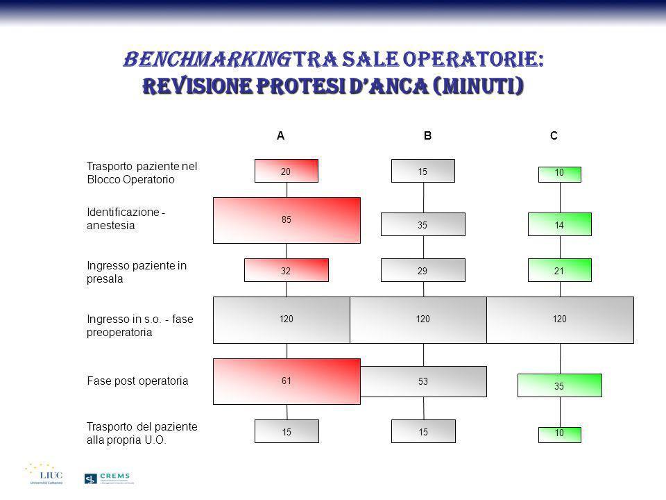 Benchmarking tra sale operatorie: Revisione protesi d'anca (minuti)
