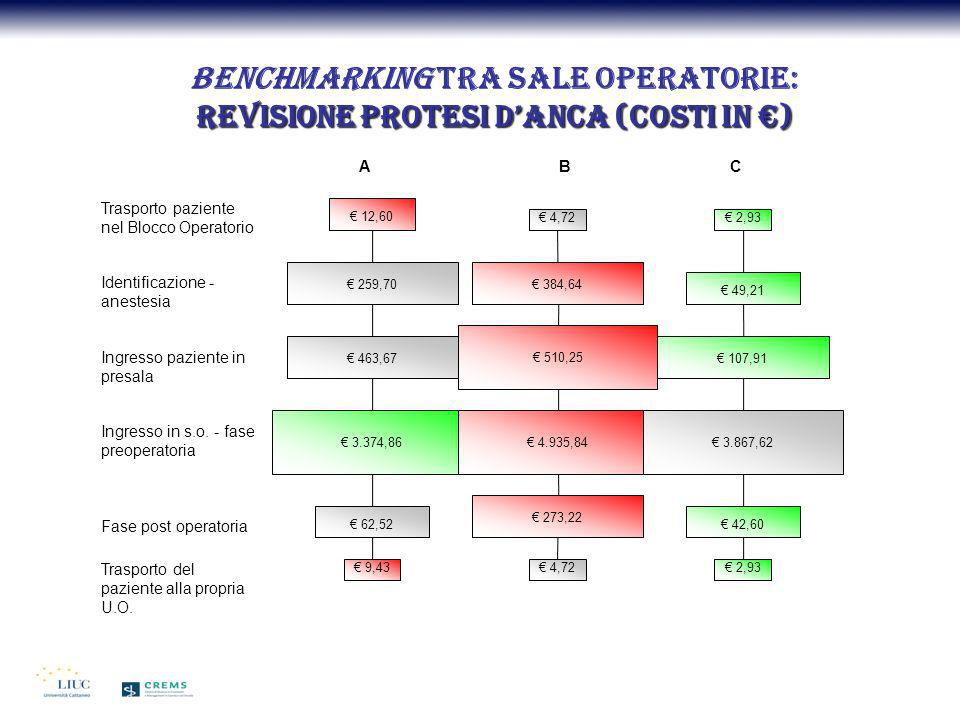 Benchmarking tra sale operatorie: Revisione protesi d'anca (costi in €)