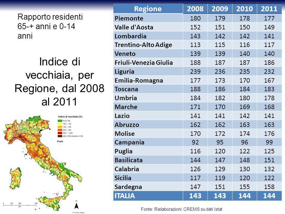 Indice di vecchiaia, per Regione, dal 2008 al 2011