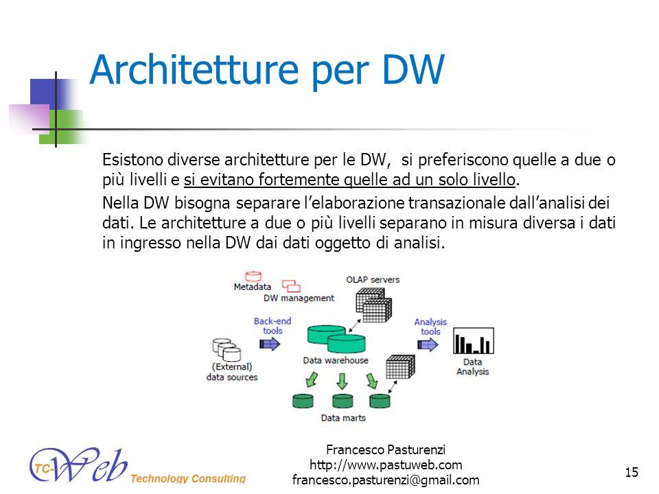 * 16/07/96. Architetture per DW.