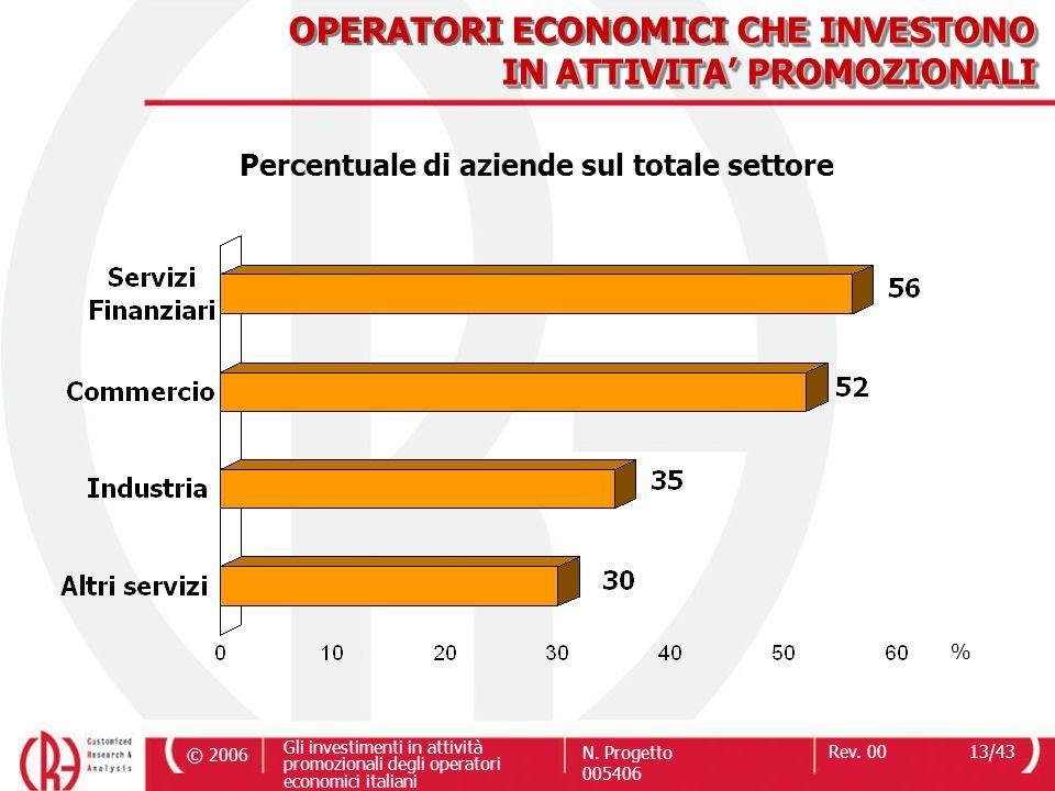 OPERATORI ECONOMICI CHE INVESTONO IN ATTIVITA' PROMOZIONALI