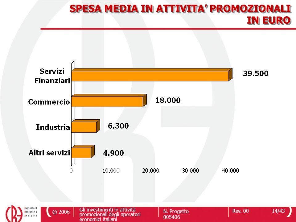 SPESA MEDIA IN ATTIVITA' PROMOZIONALI IN EURO