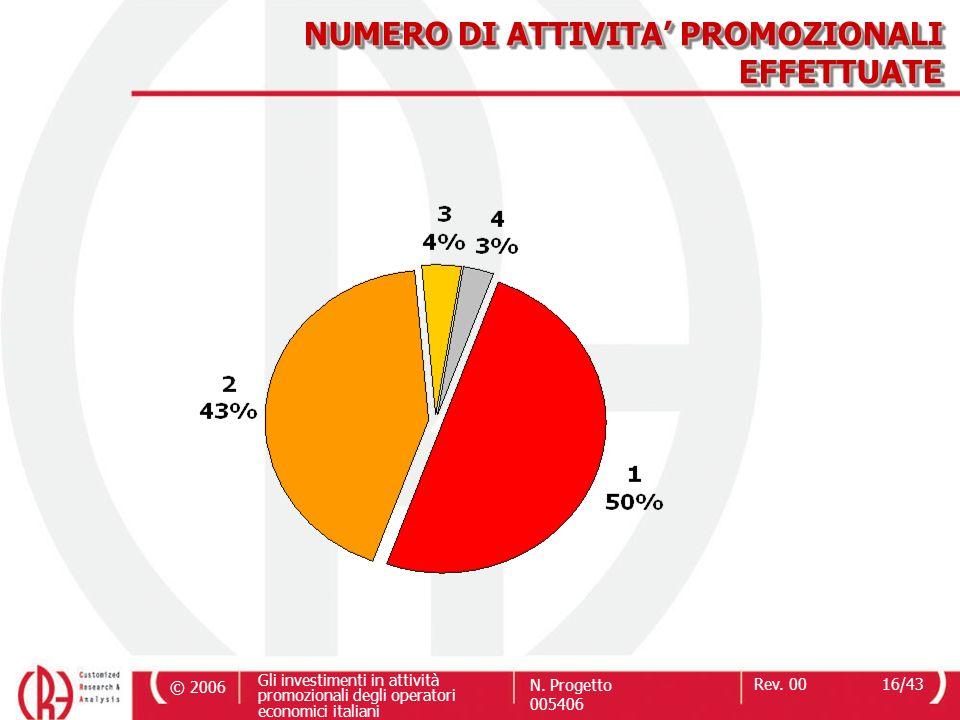 NUMERO DI ATTIVITA' PROMOZIONALI EFFETTUATE