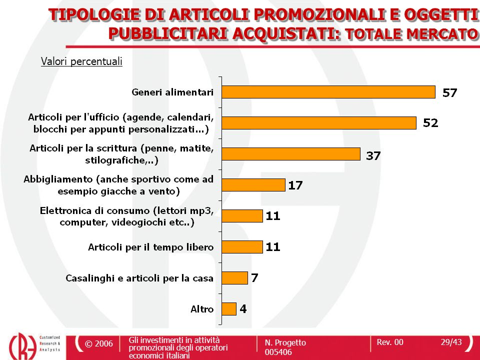 TIPOLOGIE DI ARTICOLI PROMOZIONALI E OGGETTI PUBBLICITARI ACQUISTATI: TOTALE MERCATO