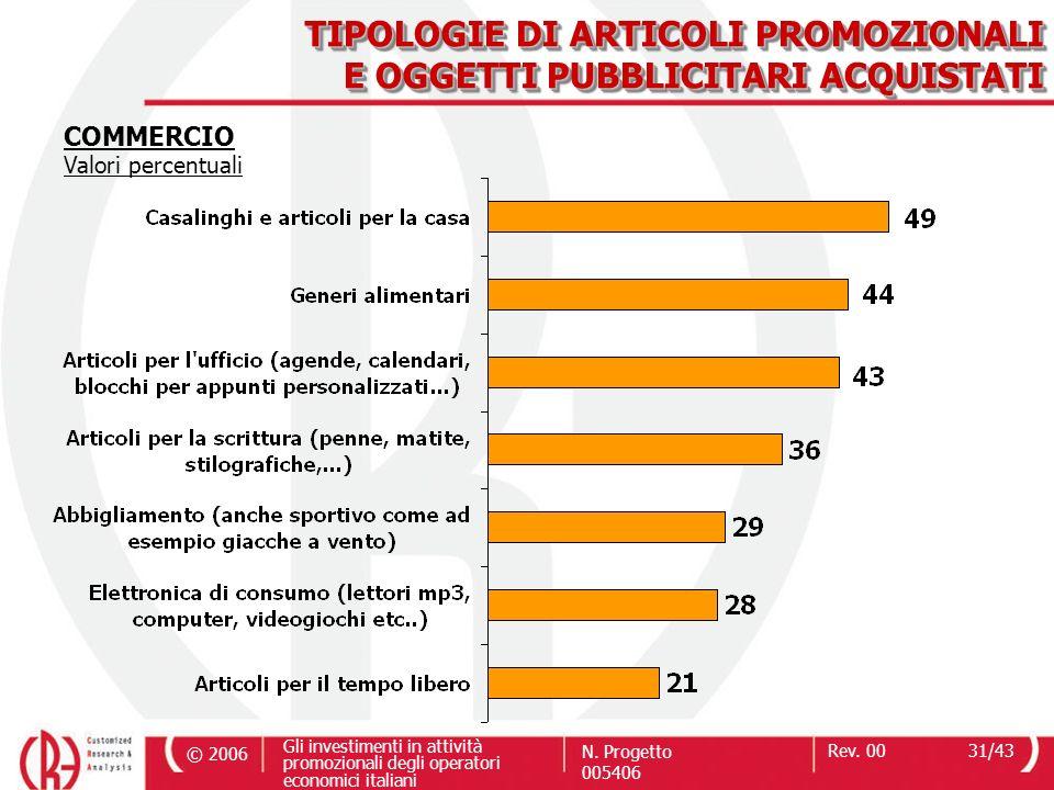 TIPOLOGIE DI ARTICOLI PROMOZIONALI E OGGETTI PUBBLICITARI ACQUISTATI