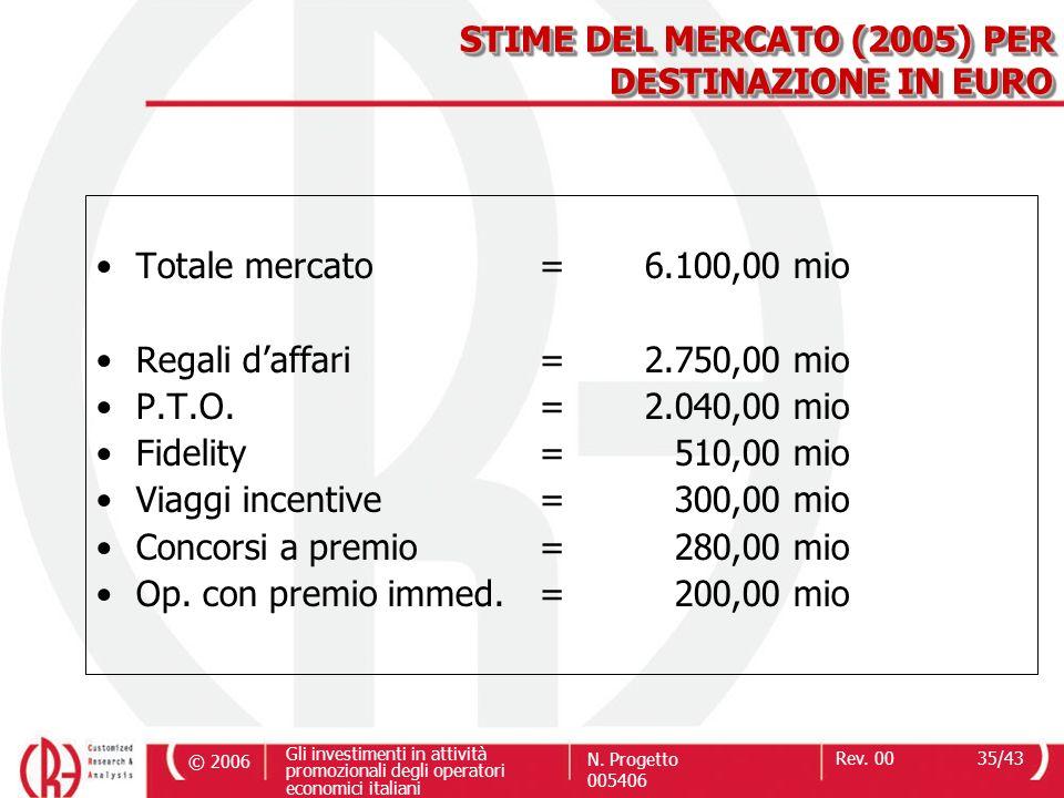 STIME DEL MERCATO (2005) PER