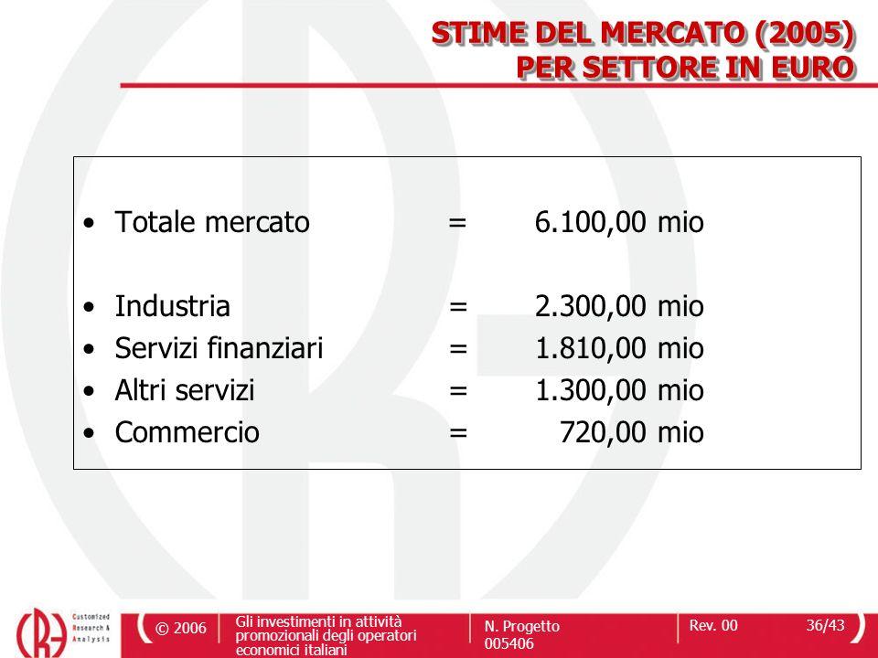 STIME DEL MERCATO (2005) PER SETTORE IN EURO. Totale mercato = 6.100,00 mio. Industria = 2.300,00 mio.