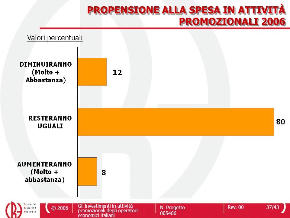 PROPENSIONE ALLA SPESA IN ATTIVITÀ PROMOZIONALI 2006