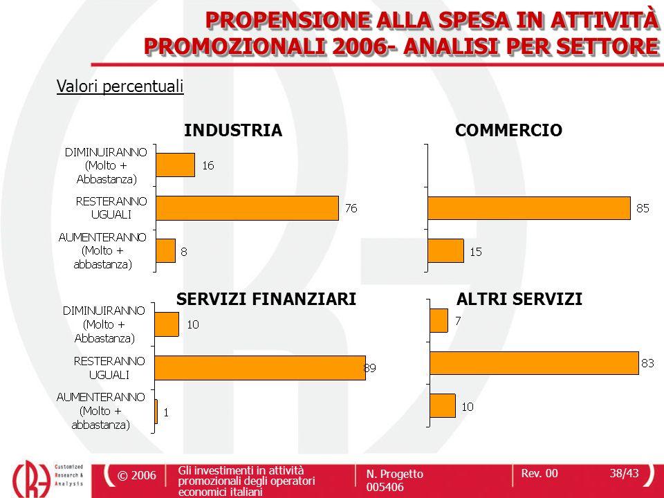 PROPENSIONE ALLA SPESA IN ATTIVITÀ PROMOZIONALI 2006- ANALISI PER SETTORE