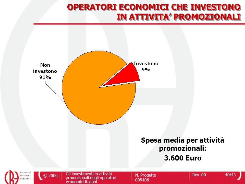 Spesa media per attività promozionali: