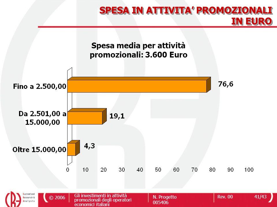 SPESA IN ATTIVITA' PROMOZIONALI IN EURO