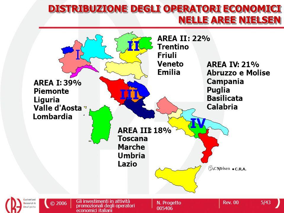 II I III IV DISTRIBUZIONE DEGLI OPERATORI ECONOMICI NELLE AREE NIELSEN