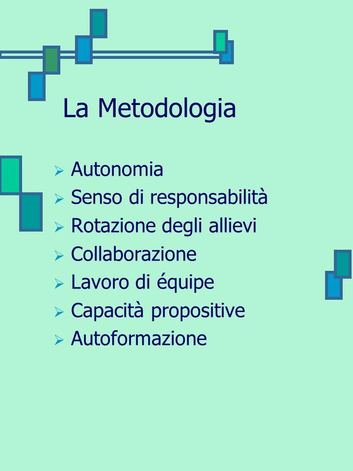 La Metodologia Autonomia Senso di responsabilità