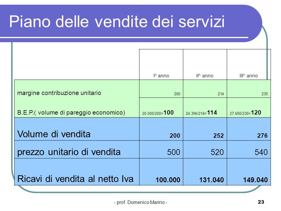 Piano delle vendite dei servizi