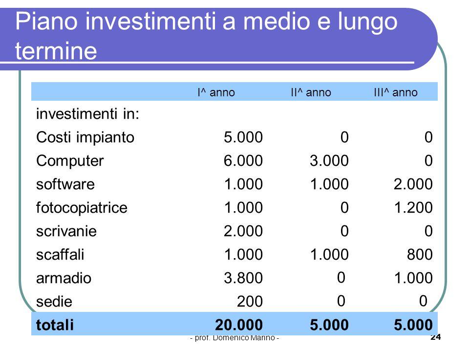 Piano investimenti a medio e lungo termine