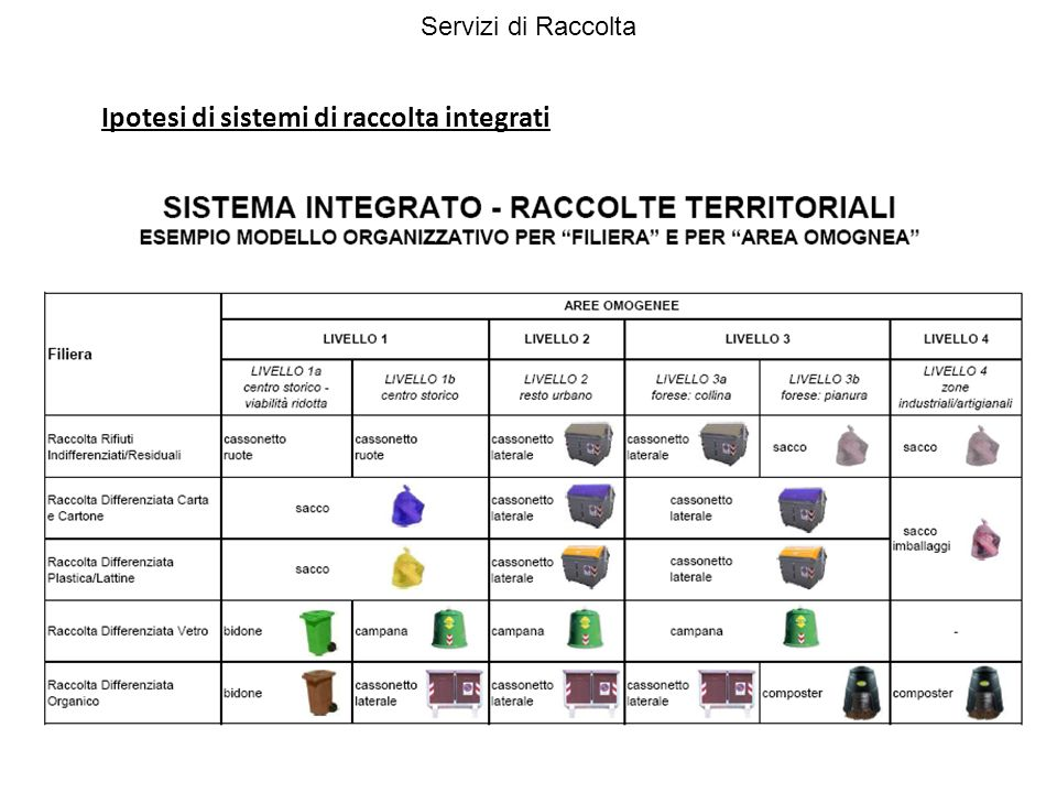 Ipotesi di sistemi di raccolta integrati