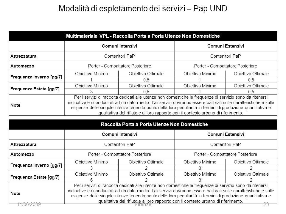 Modalità di espletamento dei servizi – Pap UND