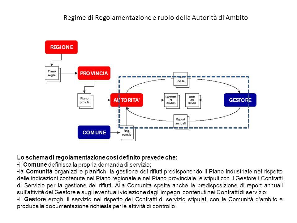 Regime di Regolamentazione e ruolo della Autorità di Ambito