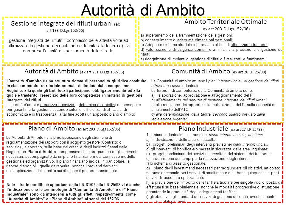 Autorità di Ambito Gestione integrata dei rifiuti urbani (ex art 183 D.Lgs 152/06) Ambito Territoriale Ottimale (ex art 200 D.Lgs 152/06)