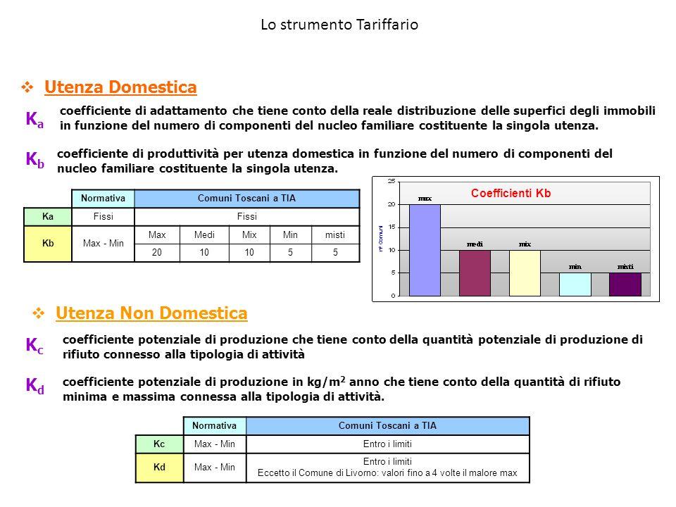 Eccetto il Comune di Livorno: valori fino a 4 volte il malore max