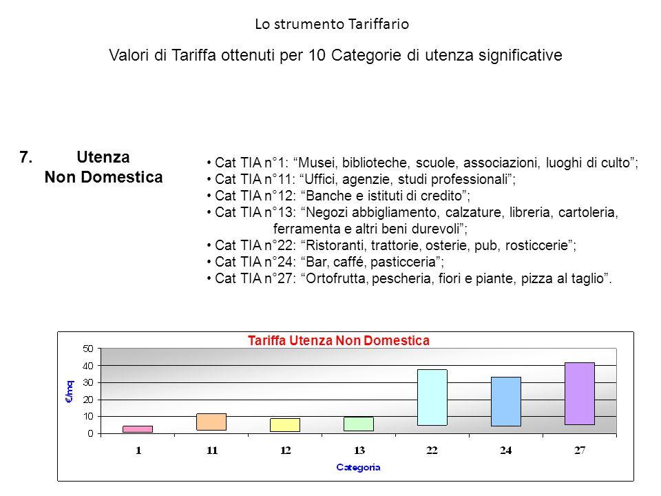 Tariffa Utenza Non Domestica