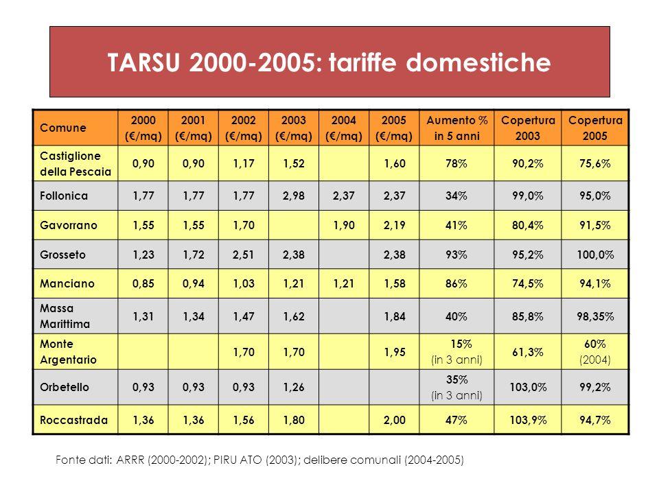 TARSU 2000-2005: tariffe domestiche