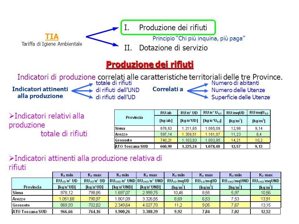 Produzione dei rifiuti Indicatori attinenti alla produzione