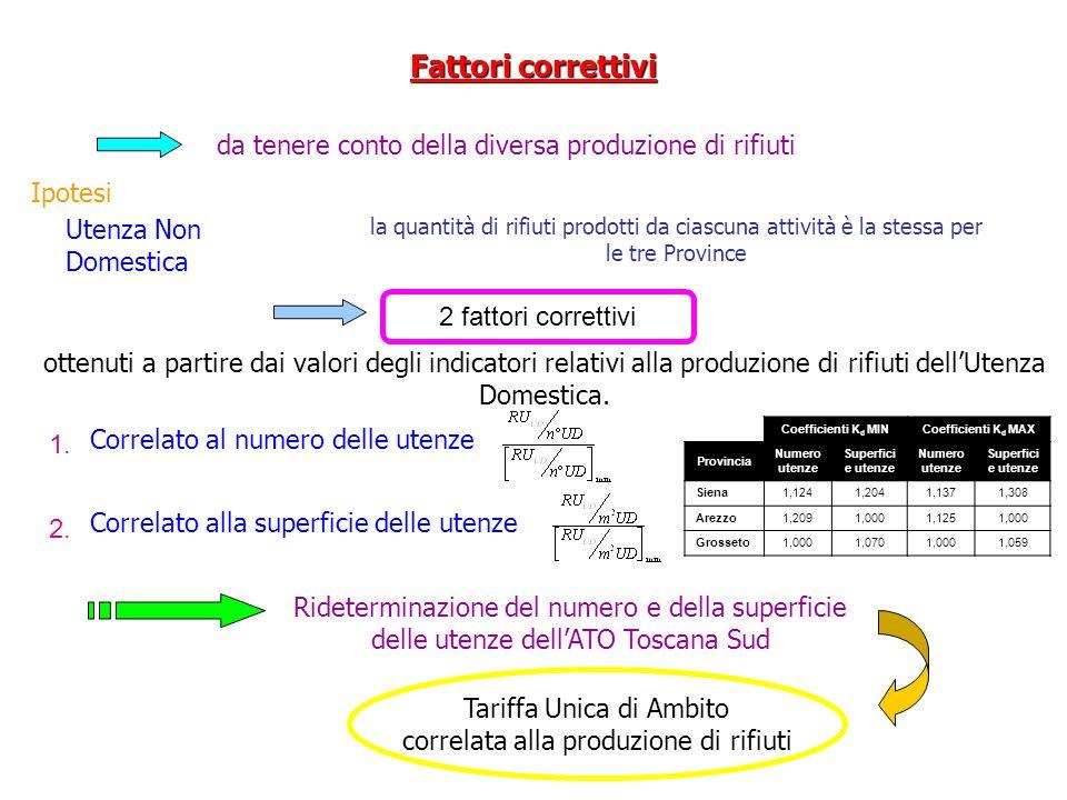 Fattori correttivi da tenere conto della diversa produzione di rifiuti