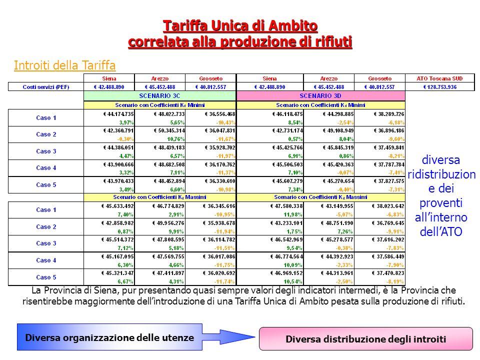 Tariffa Unica di Ambito correlata alla produzione di rifiuti