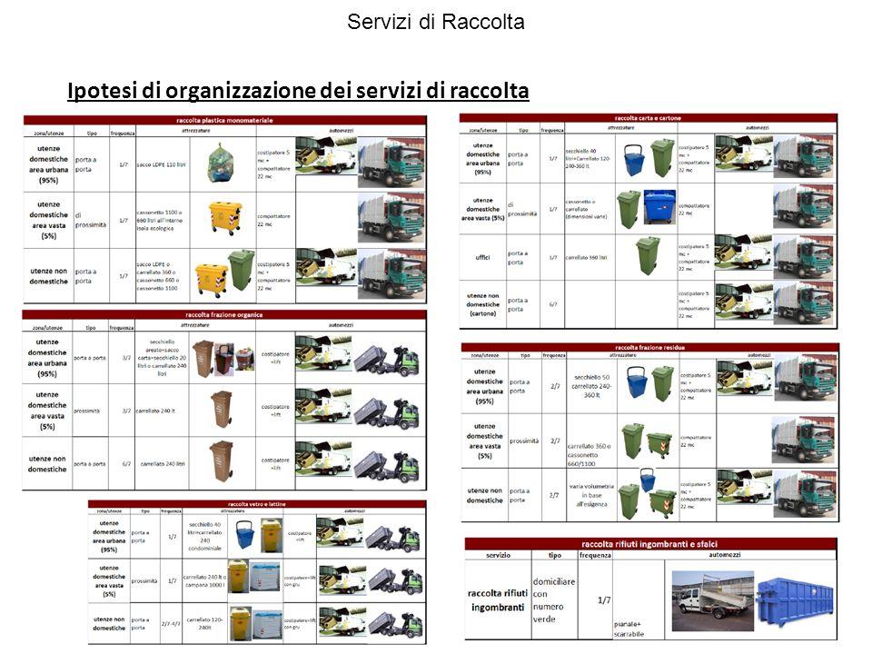 Ipotesi di organizzazione dei servizi di raccolta