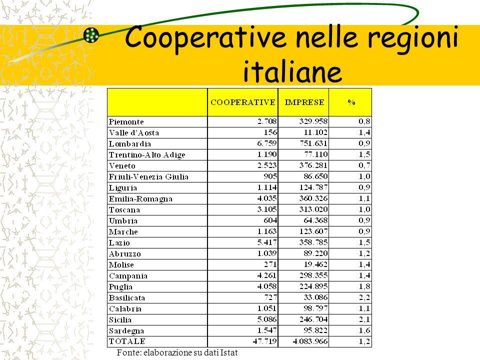 Cooperative nelle regioni italiane