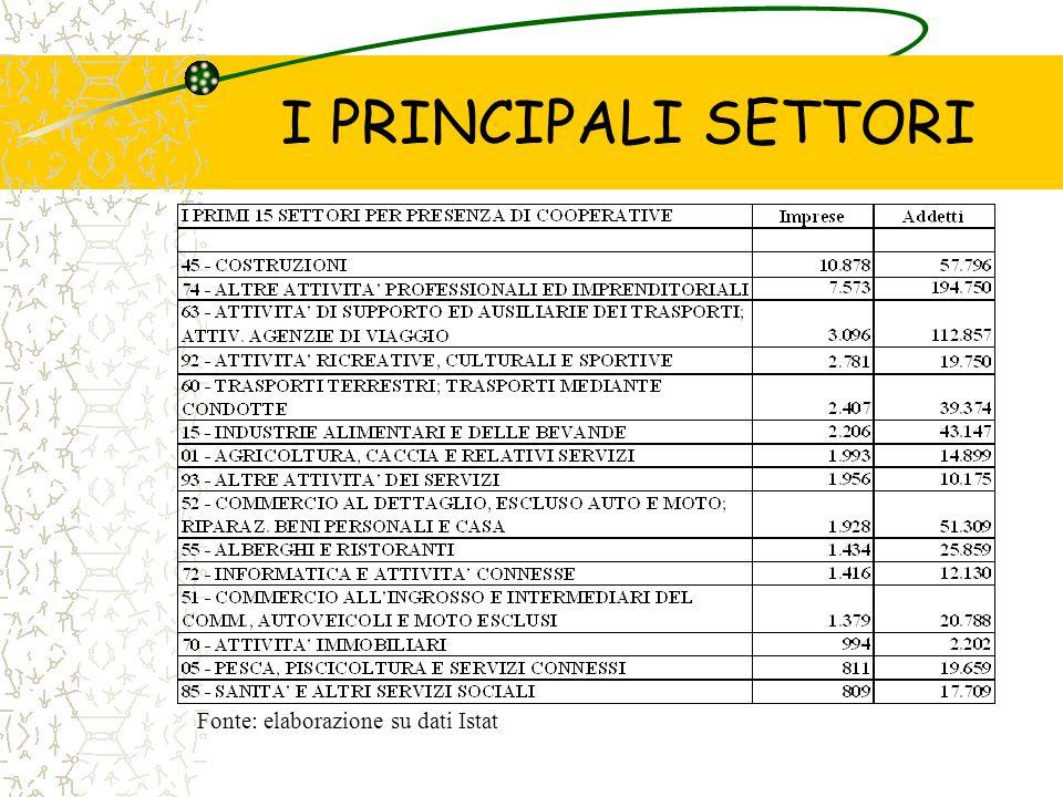 I PRINCIPALI SETTORI Fonte: elaborazione su dati Istat